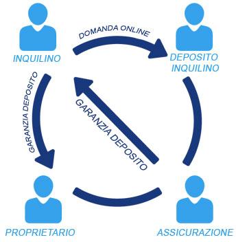 diemietkaution_scheme