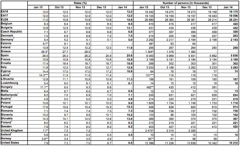Seasonally adjusted unemployment