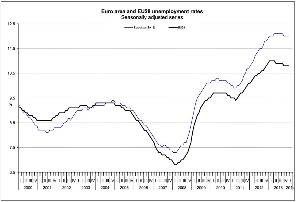andamento_disoccupazione_2014