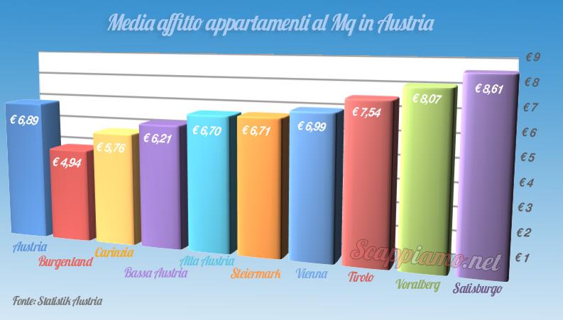 Costo-affitto-case-Austria