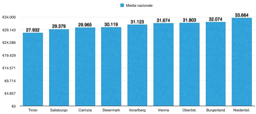 media nazionale